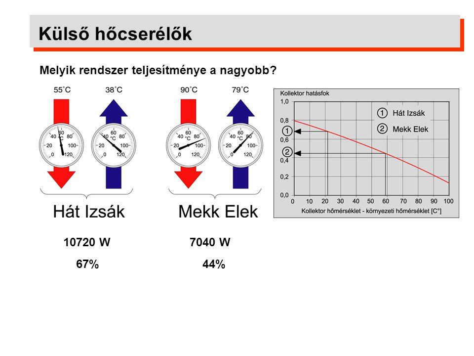 Külső hőcserélők Melyik rendszer teljesítménye a nagyobb 10720 W 67%