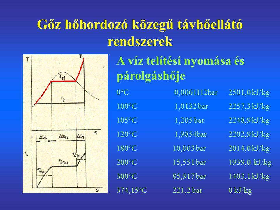 Gőz hőhordozó közegű távhőellátó rendszerek