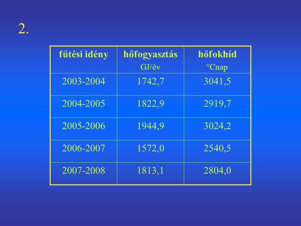2. fűtési idény hőfogyasztás hőfokhíd 2003-2004 1742,7 3041,5