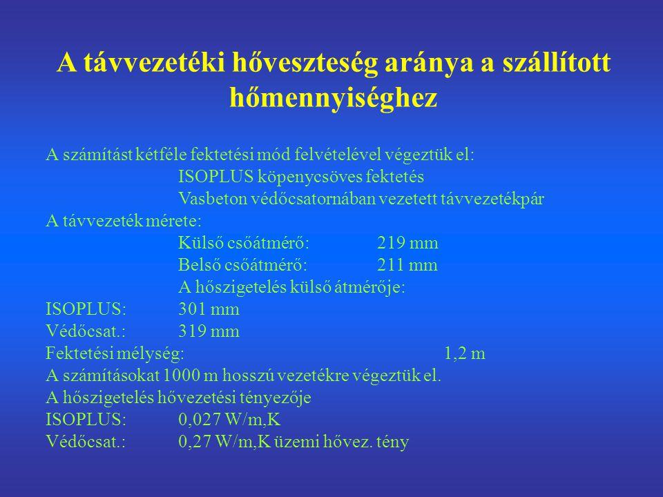 A távvezetéki hőveszteség aránya a szállított hőmennyiséghez