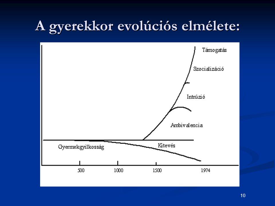 A gyerekkor evolúciós elmélete: