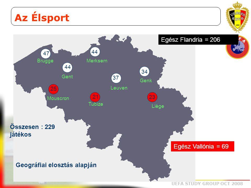 Az Élsport Egész Flandria = 206 Összesen : 229 játékos