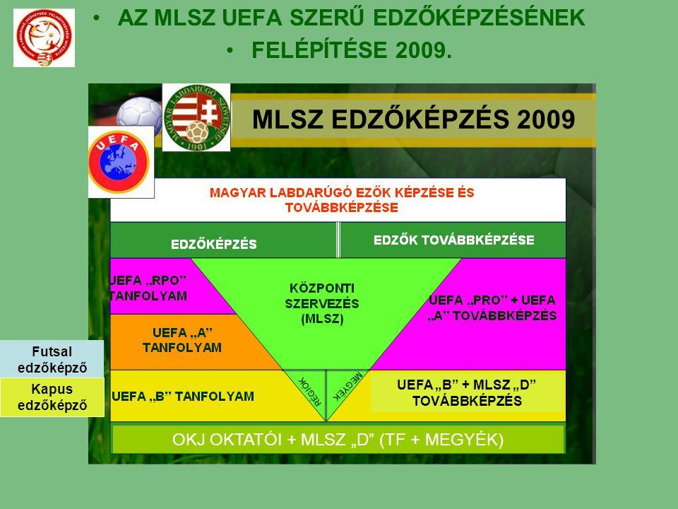 AZ MLSZ UEFA SZERŰ EDZŐKÉPZÉSÉNEK