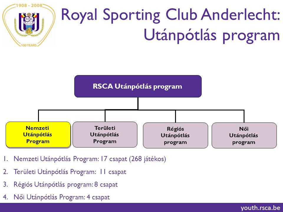 RSCA Utánpótlás program