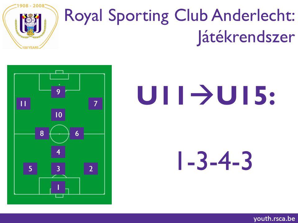 U11U15: 1-3-4-3 Royal Sporting Club Anderlecht: Játékrendszer 9 11 7