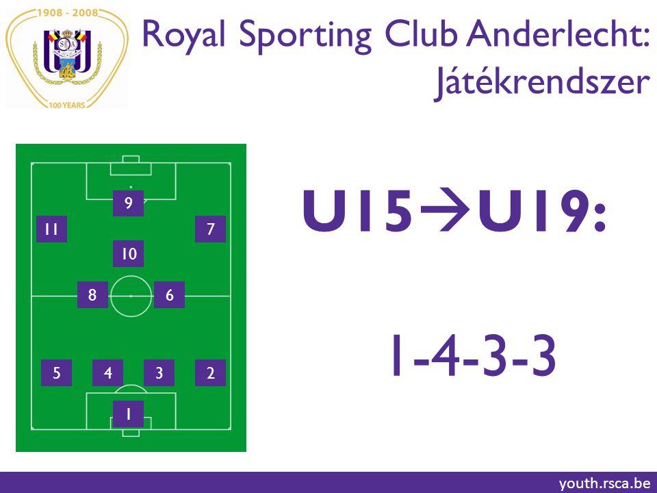 U15U19: 1-4-3-3 Royal Sporting Club Anderlecht: Játékrendszer 9 11 7
