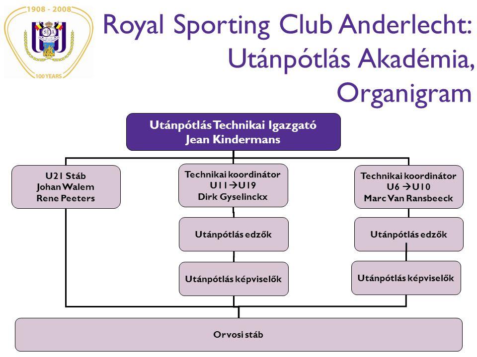 Royal Sporting Club Anderlecht: Utánpótlás Akadémia, Organigram