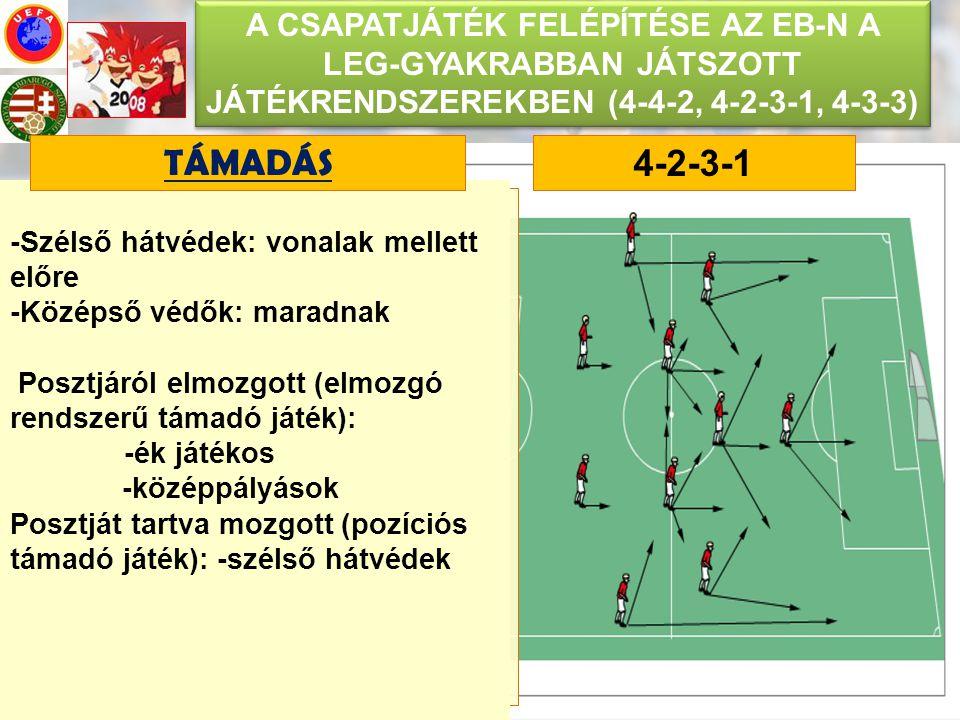 TÁMADÁS 4-2-3-1 Elmozgások: -Ék játékos előre, keresztbe