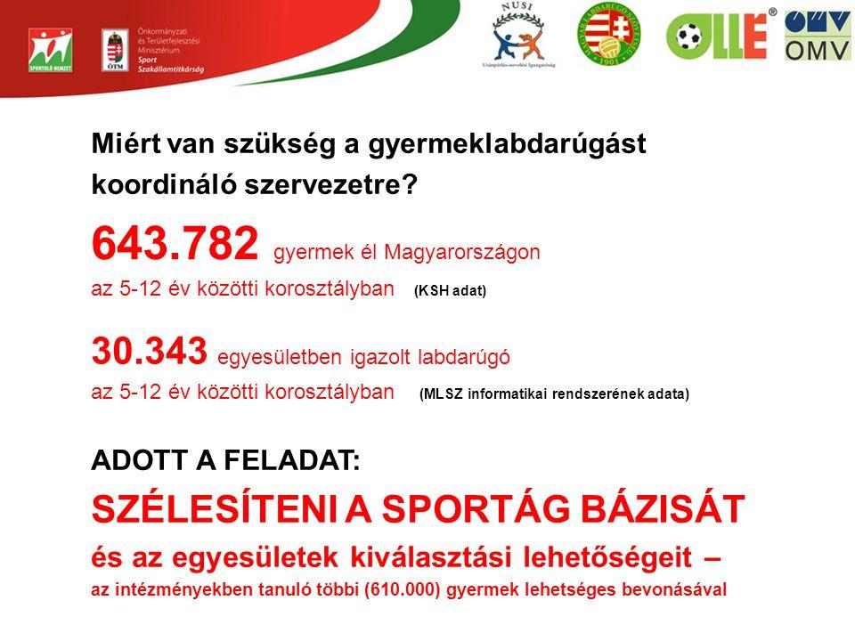 643.782 gyermek él Magyarországon
