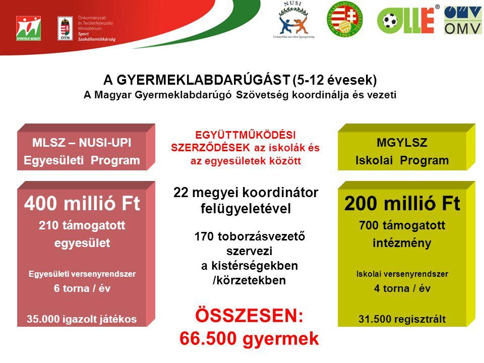 400 millió Ft 200 millió Ft ÖSSZESEN: 66.500 gyermek