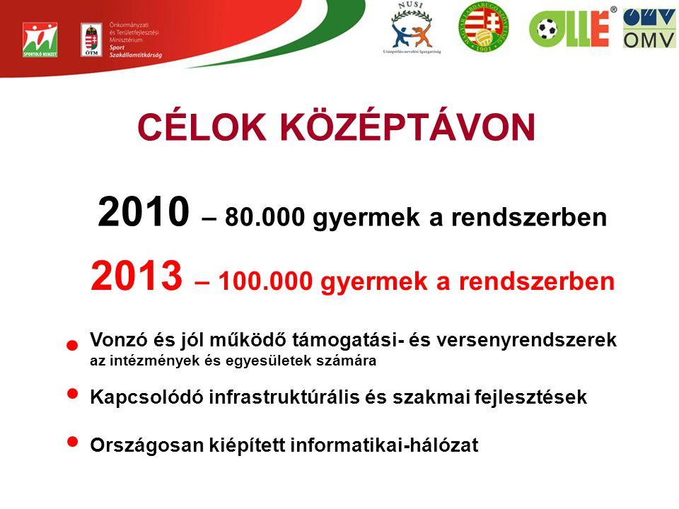 2010 – 80.000 gyermek a rendszerben