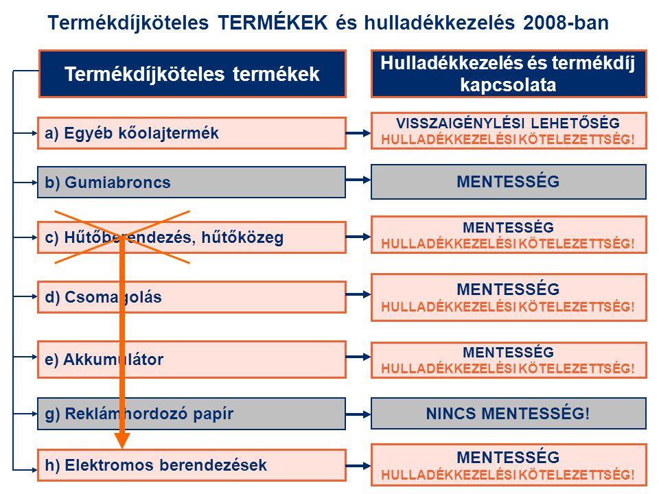Termékdíjköteles TERMÉKEK és hulladékkezelés 2008-ban