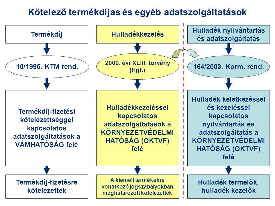 Kötelező termékdíjas és egyéb adatszolgáltatások