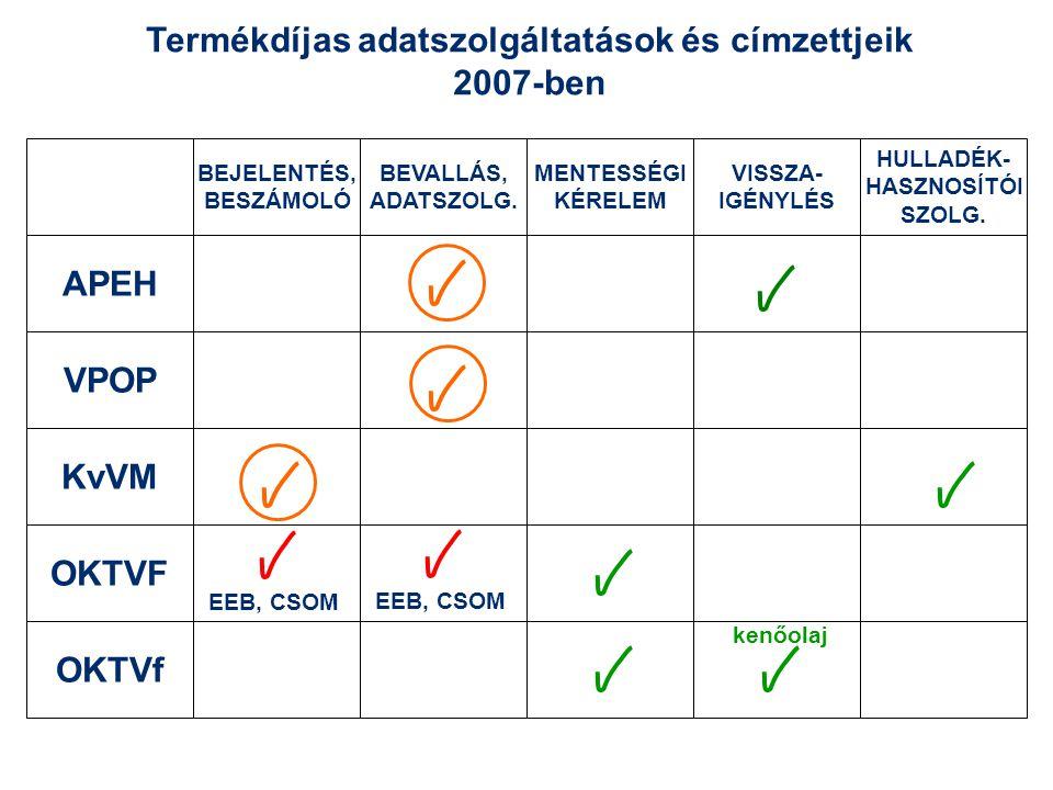 Termékdíjas adatszolgáltatások és címzettjeik 2007-ben