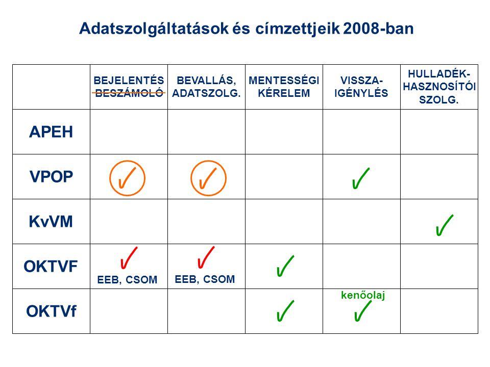 Adatszolgáltatások és címzettjeik 2008-ban