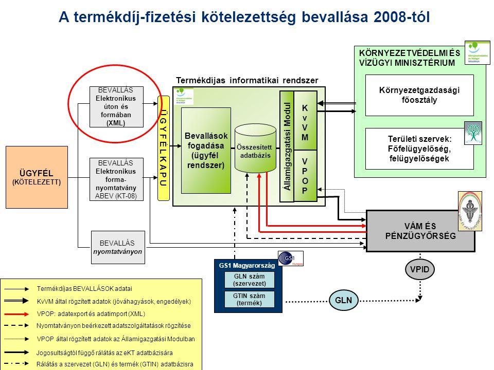 A termékdíj-fizetési kötelezettség bevallása 2008-tól