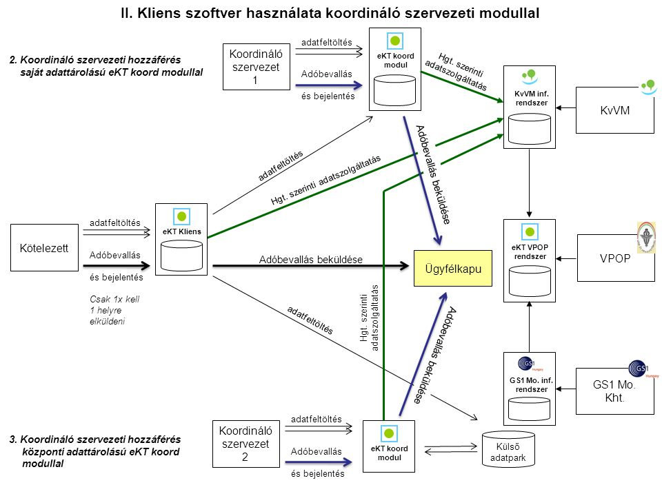 II. Kliens szoftver használata koordináló szervezeti modullal