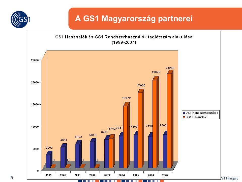 A GS1 Magyarország partnerei