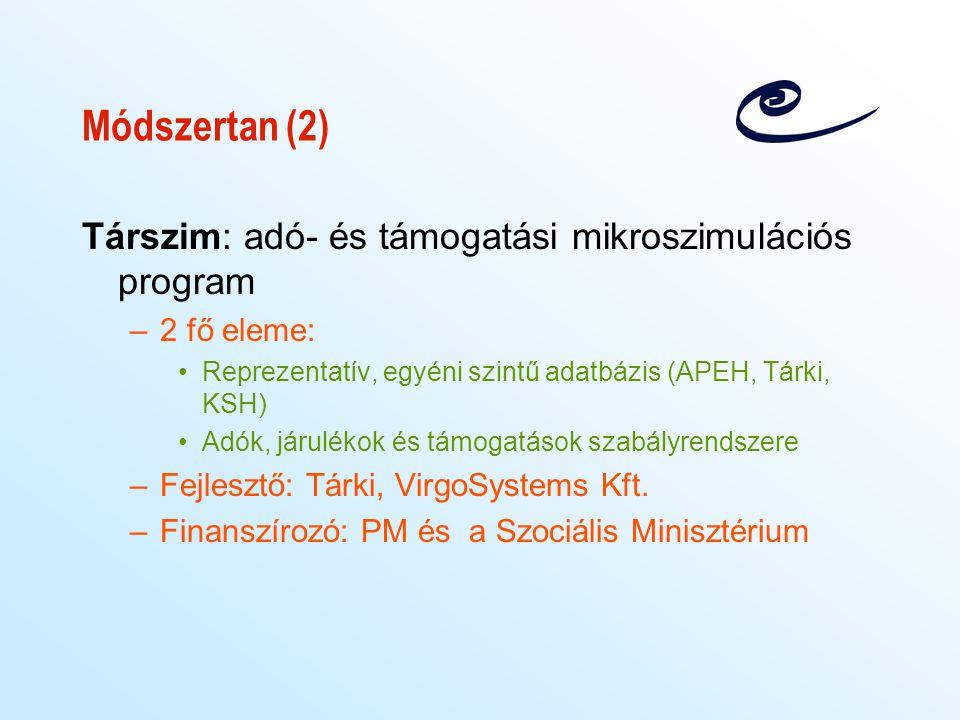 Módszertan (2) Társzim: adó- és támogatási mikroszimulációs program