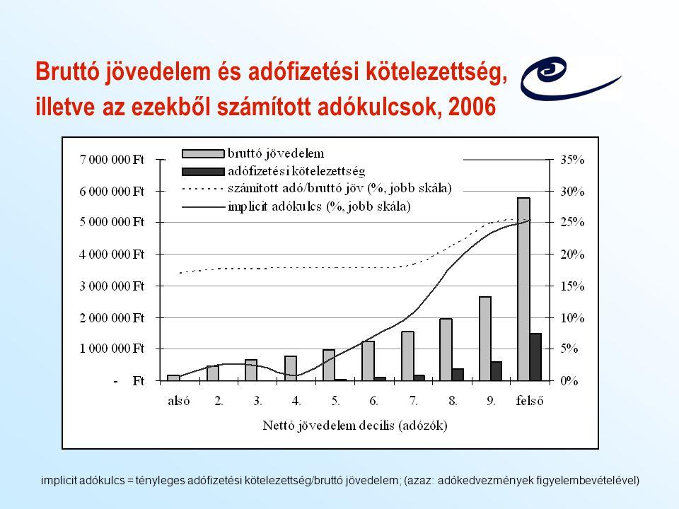 Bruttó jövedelem és adófizetési kötelezettség, illetve az ezekből számított adókulcsok, 2006