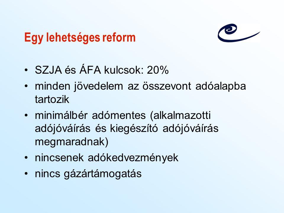 Egy lehetséges reform SZJA és ÁFA kulcsok: 20%
