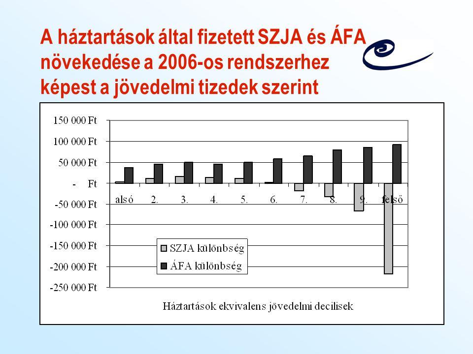 A háztartások által fizetett SZJA és ÁFA növekedése a 2006-os rendszerhez képest a jövedelmi tizedek szerint