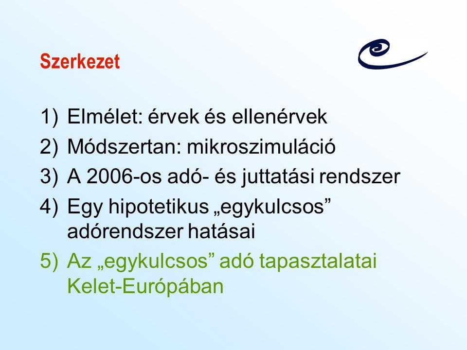 Szerkezet Elmélet: érvek és ellenérvek. Módszertan: mikroszimuláció. A 2006-os adó- és juttatási rendszer.