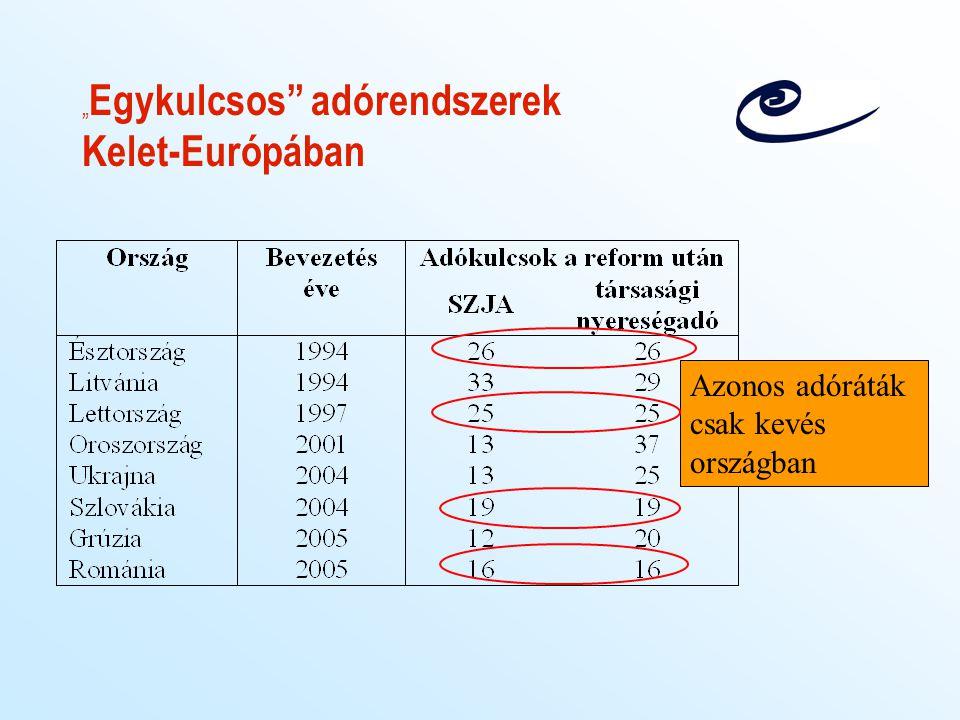 """""""Egykulcsos adórendszerek Kelet-Európában"""