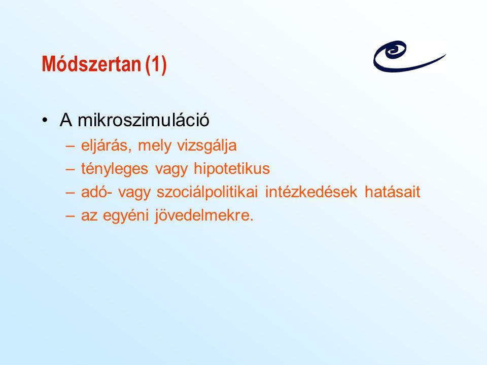 Módszertan (1) A mikroszimuláció eljárás, mely vizsgálja