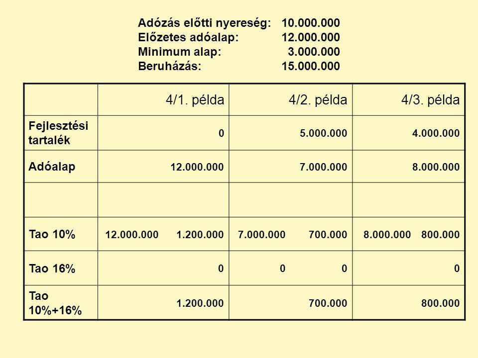 Adózás előtti nyereség:. 10. 000. 000 Előzetes adóalap:. 12. 000