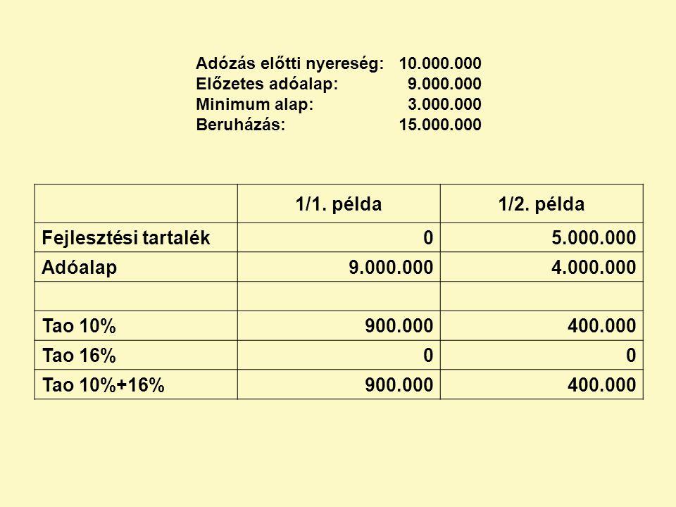 1/1. példa 1/2. példa Fejlesztési tartalék 5.000.000 Adóalap 9.000.000