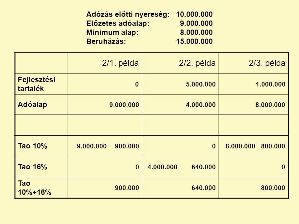 Adózás előtti nyereség:. 10. 000. 000 Előzetes adóalap:. 9. 000