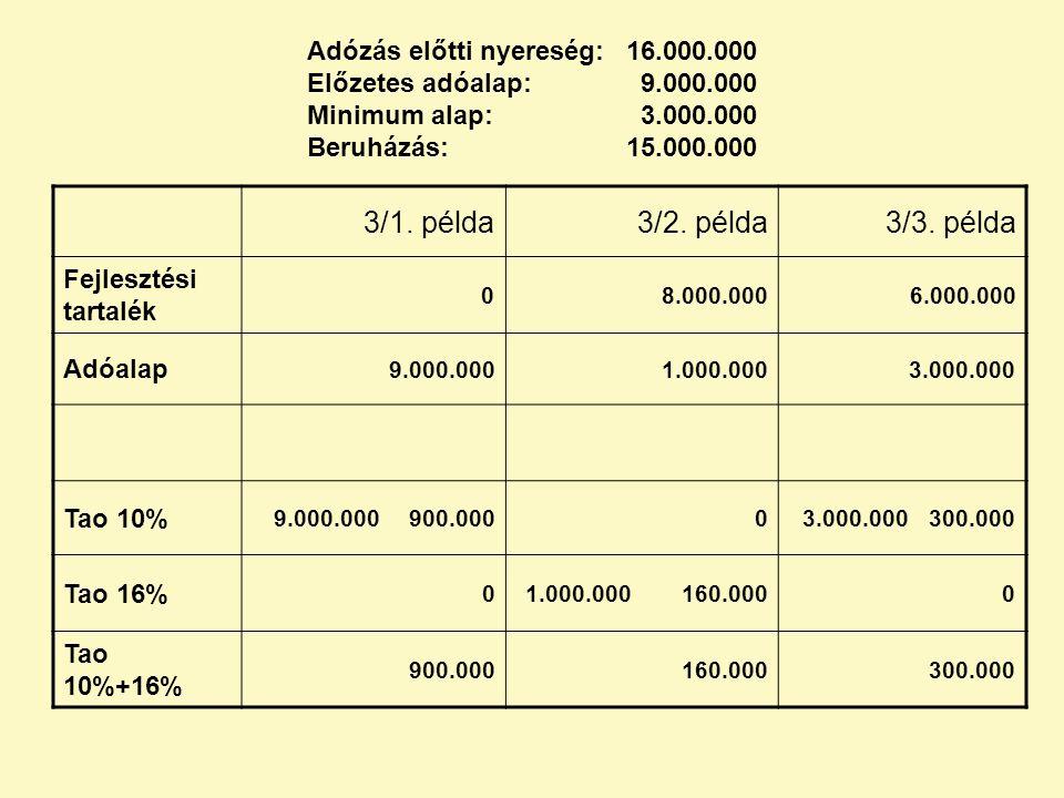 Adózás előtti nyereség:. 16. 000. 000 Előzetes adóalap:. 9. 000
