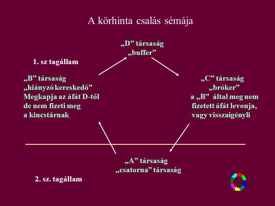 A körhinta csalás sémája