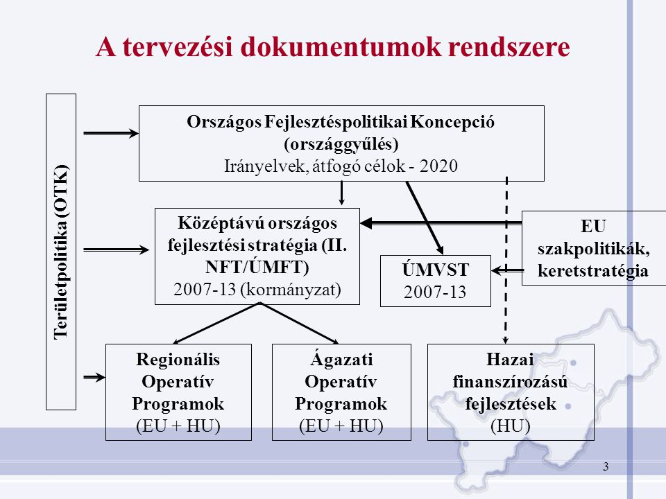 A tervezési dokumentumok rendszere