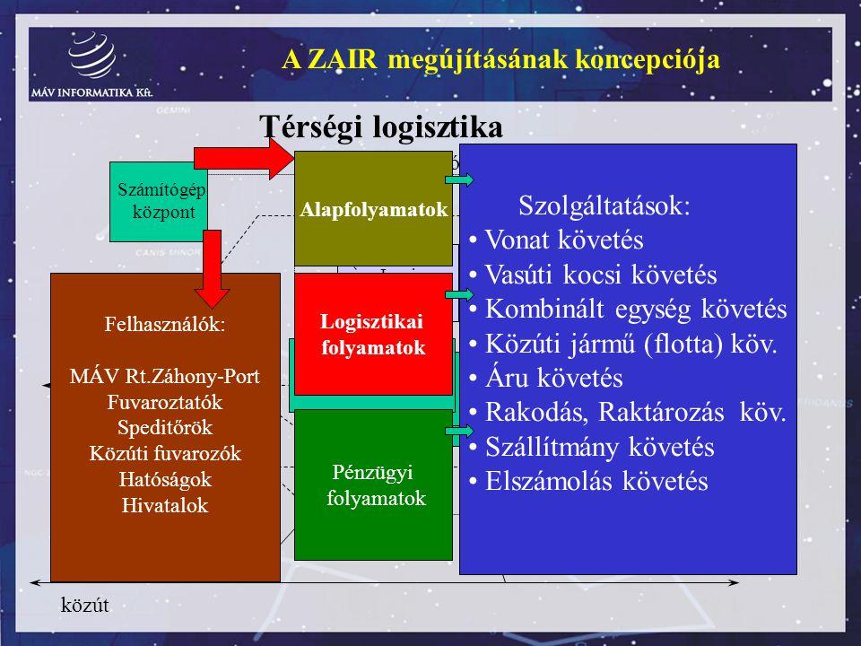 Térségi logisztika A ZAIR megújításának koncepciója Szolgáltatások: