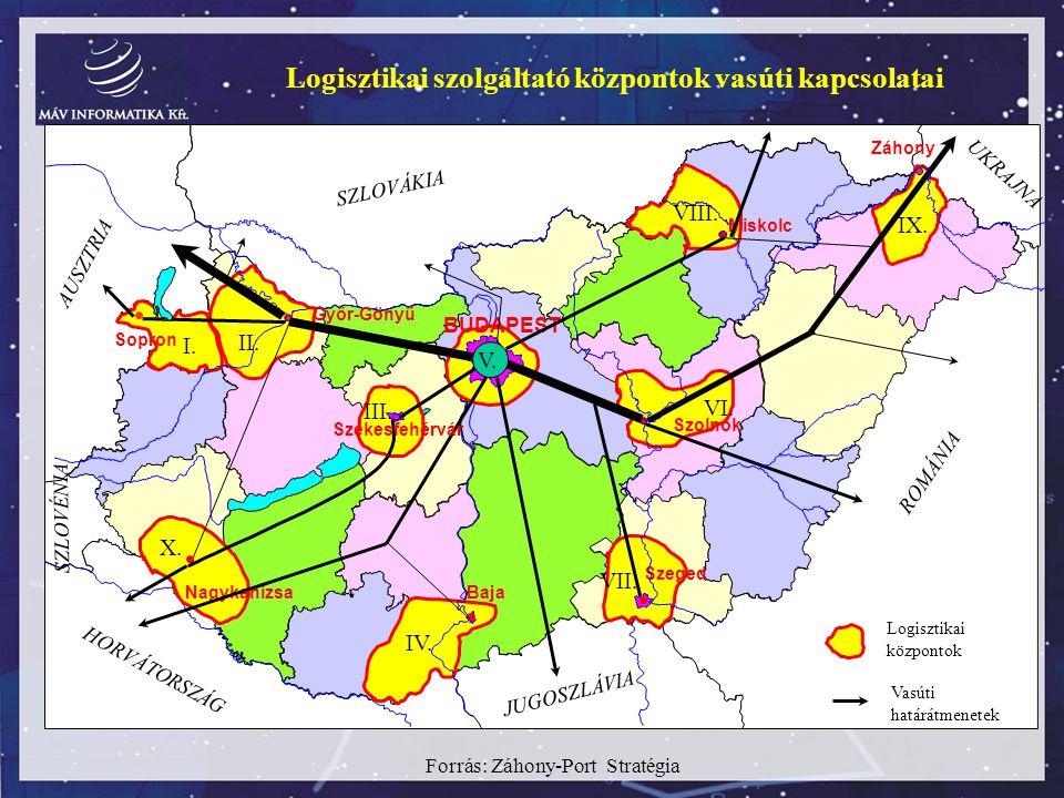 Logisztikai szolgáltató központok vasúti kapcsolatai