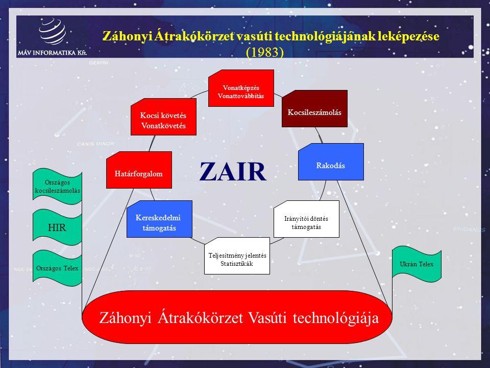 ZAIR Záhonyi Átrakókörzet Vasúti technológiája