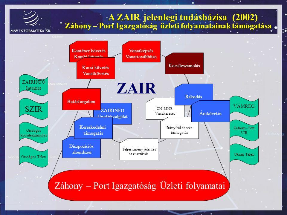 ZAIR A ZAIR jelenlegi tudásbázisa (2002)