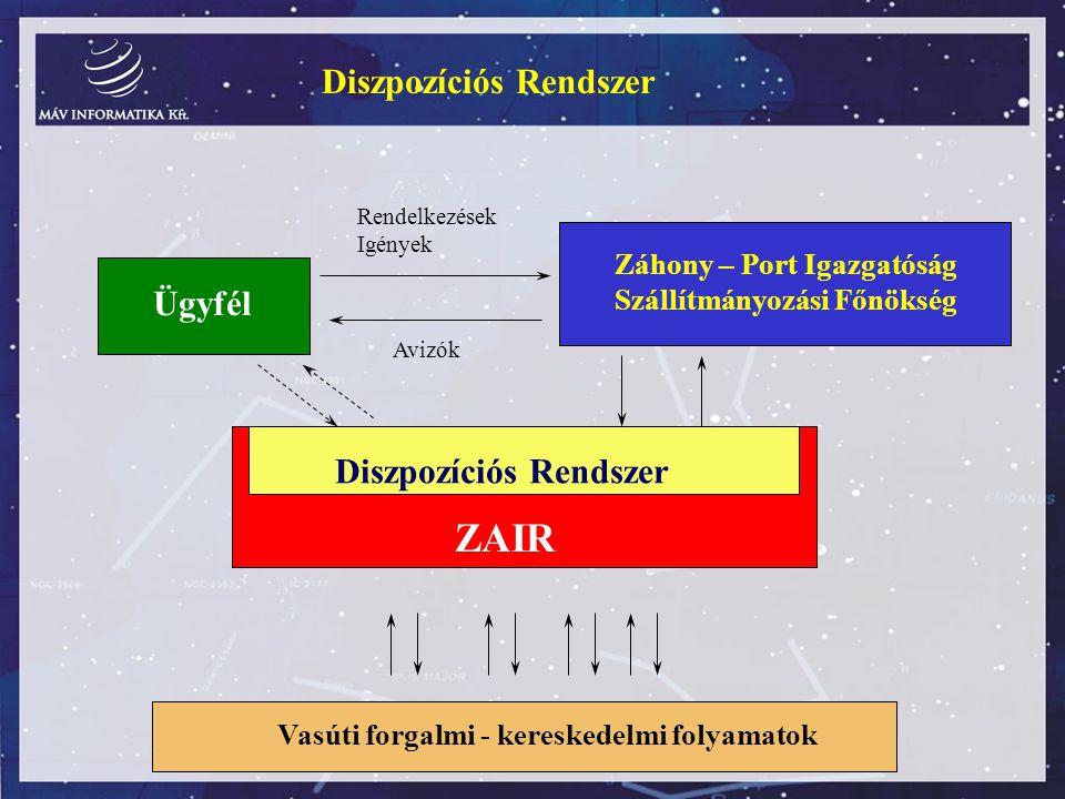 ZAIR Diszpozíciós Rendszer Ügyfél Diszpozíciós Rendszer
