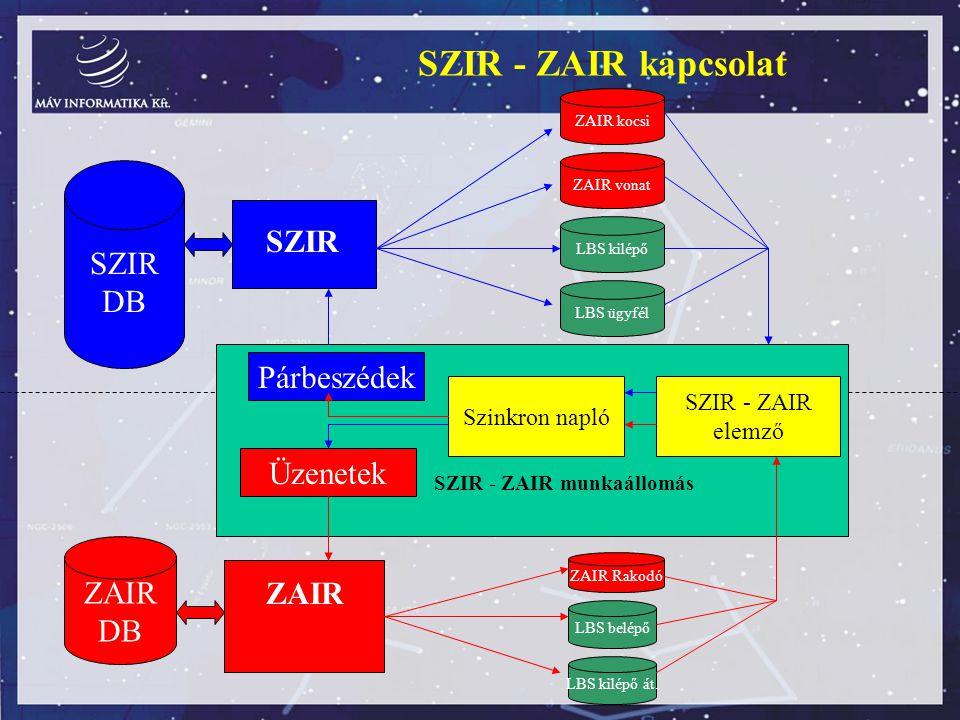 SZIR - ZAIR kapcsolat SZIR DB SZIR Párbeszédek Üzenetek ZAIR DB ZAIR