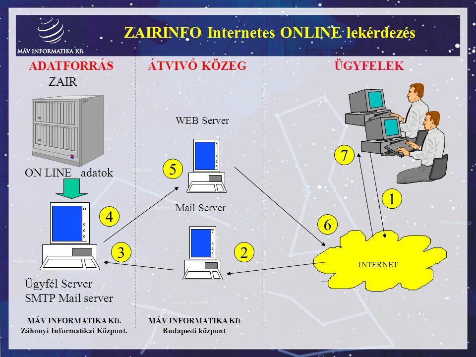 Záhonyi Informatikai Központ.