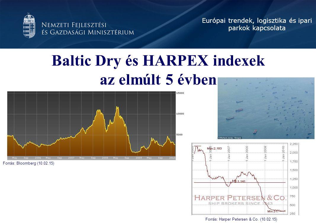 Baltic Dry és HARPEX indexek az elmúlt 5 évben