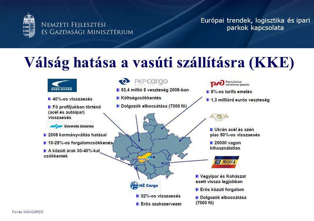 Válság hatása a vasúti szállításra (KKE)