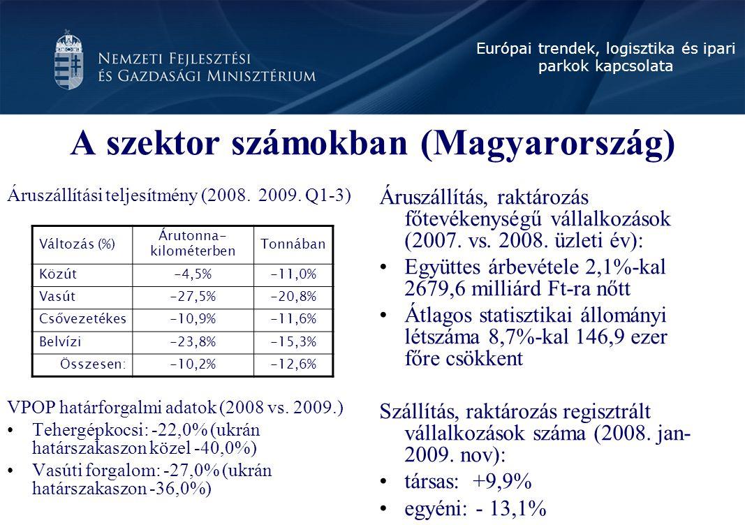 A szektor számokban (Magyarország)