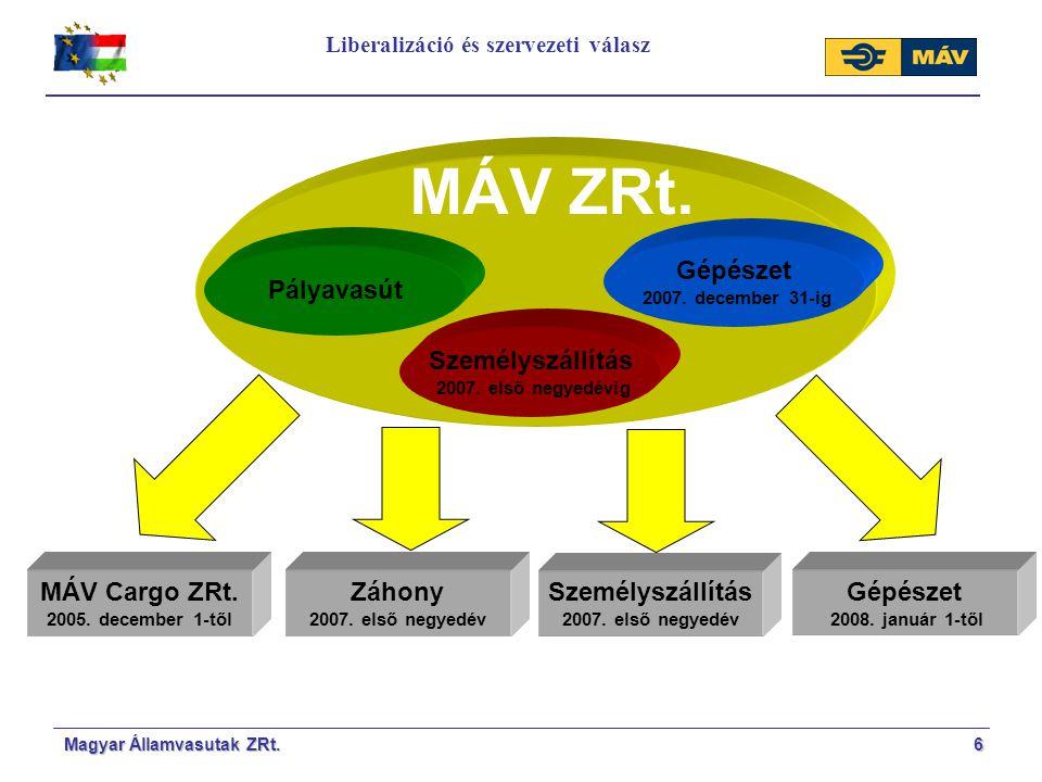 Liberalizáció és szervezeti válasz
