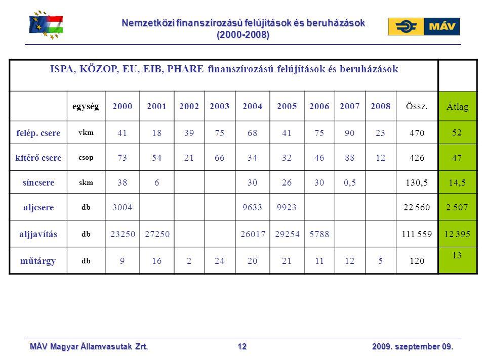 Nemzetközi finanszírozású felújítások és beruházások (2000-2008)