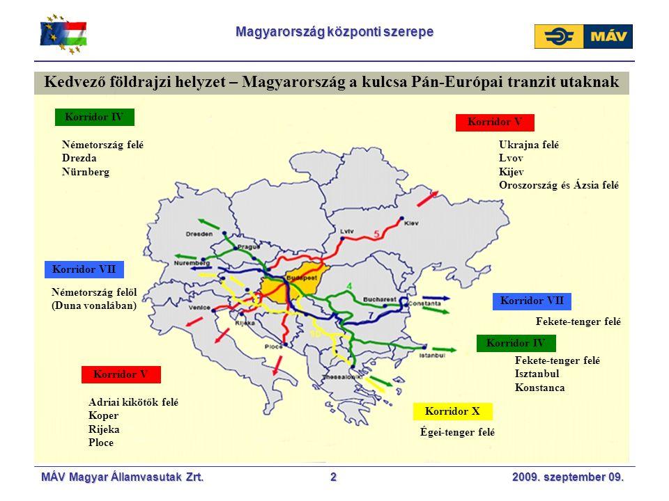 Magyarország központi szerepe