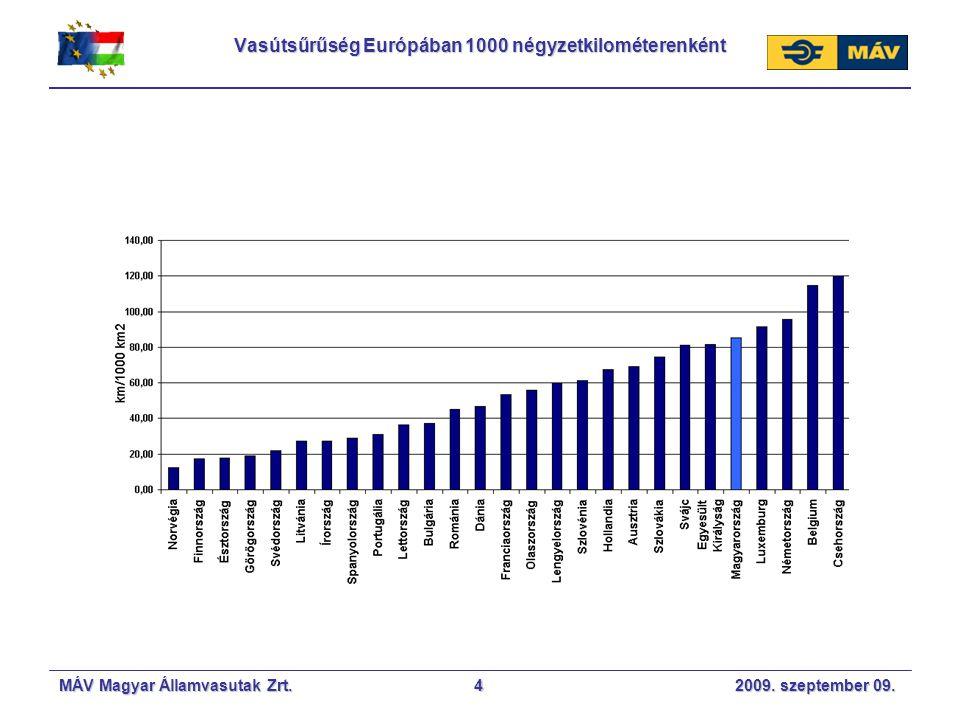 Vasútsűrűség Európában 1000 négyzetkilométerenként