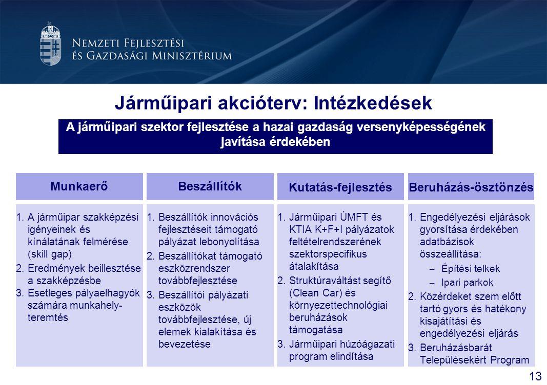 Járműipari akcióterv: Intézkedések